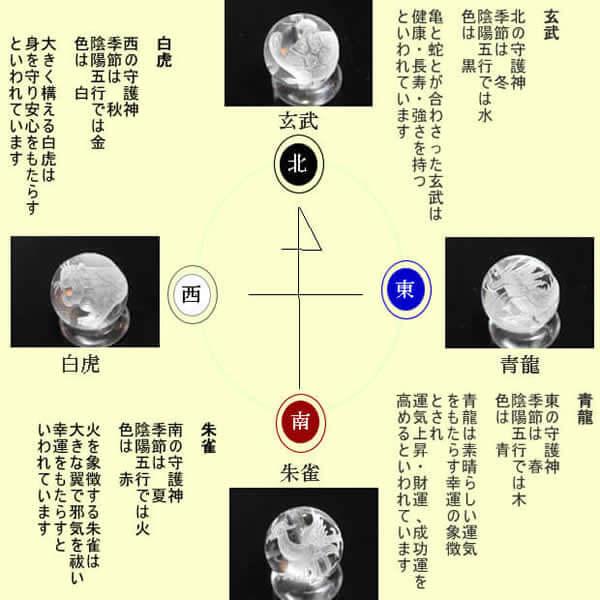 四神の意味説明、青龍、白虎、朱雀、玄武