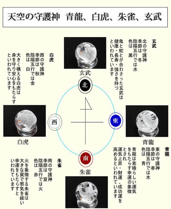 四神獣意味 説明、青龍、白虎、朱雀、玄武